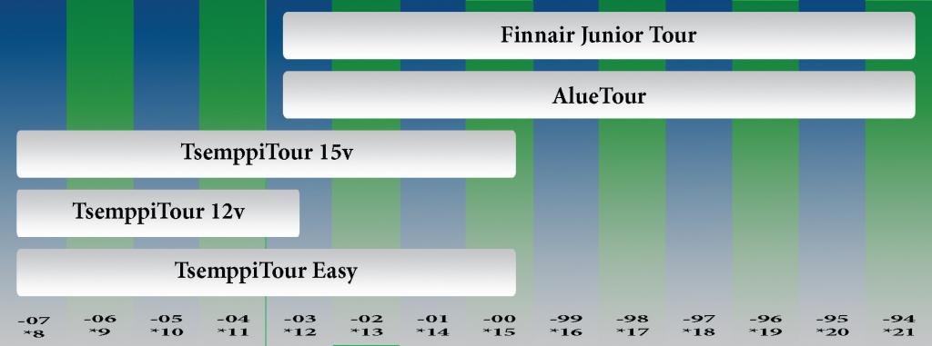 Golfiitto_nuorten_kilpailujarjestelma _2015