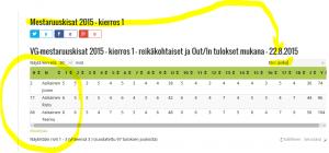 asiakainen-vertailu-mestaruuskisat-2015